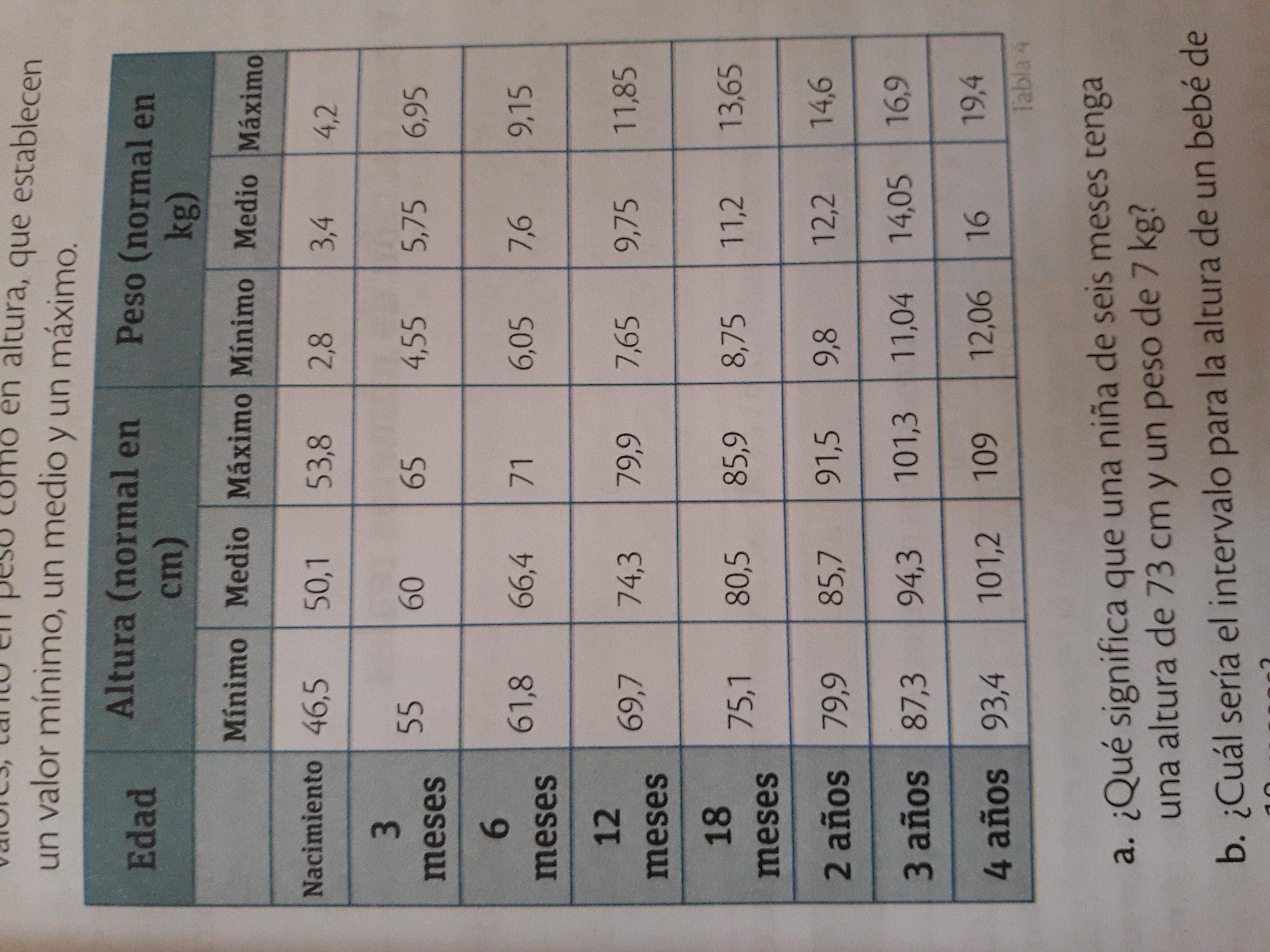 Tabla de relacion peso estatura y edad