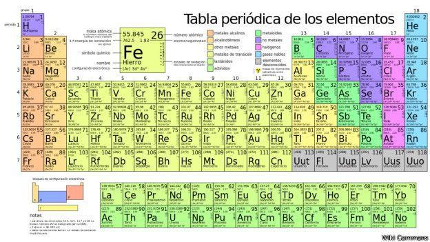 descarga jpg - Tabla Periodica Mg