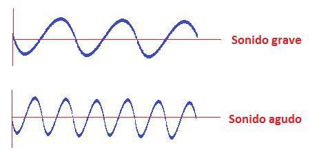 objetos que producen sonidos fuertes y suaves