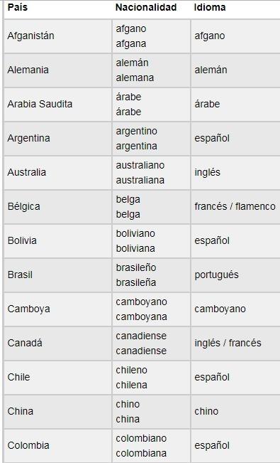 Tabla De Nacionalidades E Idiomas En Ingles Brainly Lat