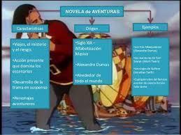 Organizador Grafico De La Estructura De La Novela De Aventuras Respuesta Berificada Por Un Experto Brainly Lat