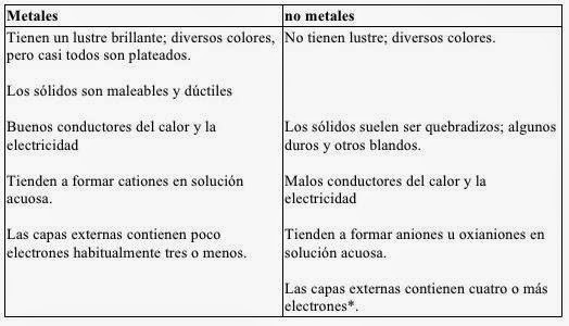 descarga jpg - Tabla Periodica Metales Ductiles