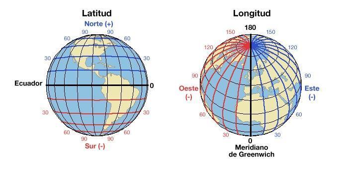 hacia que puntos cardinales se designa la longitud - Brainly.lat