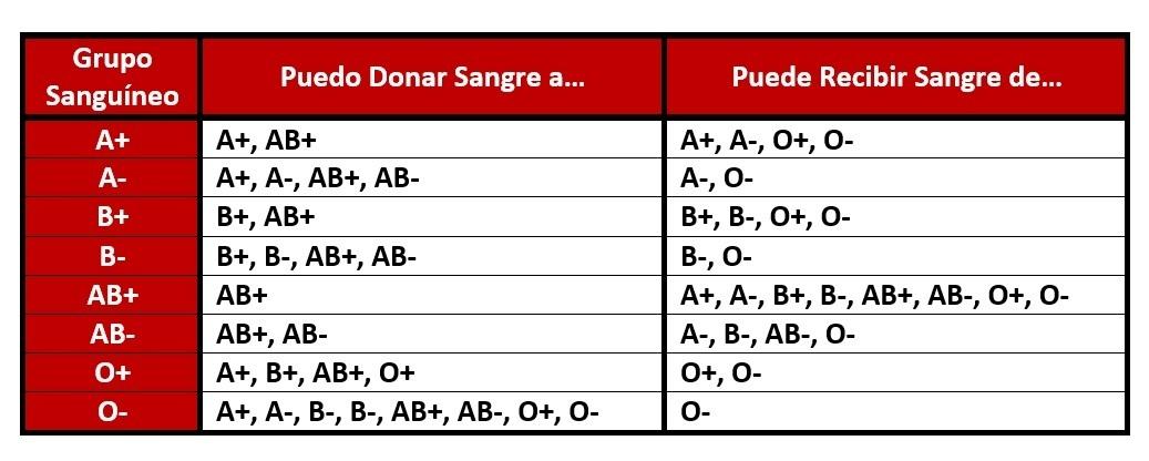 cual grupo sanguineo es donador universal brainly