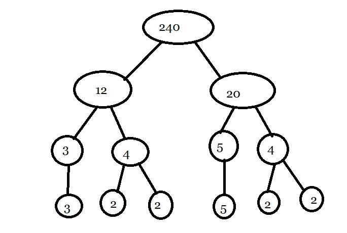 diagrama de arbol oraciones