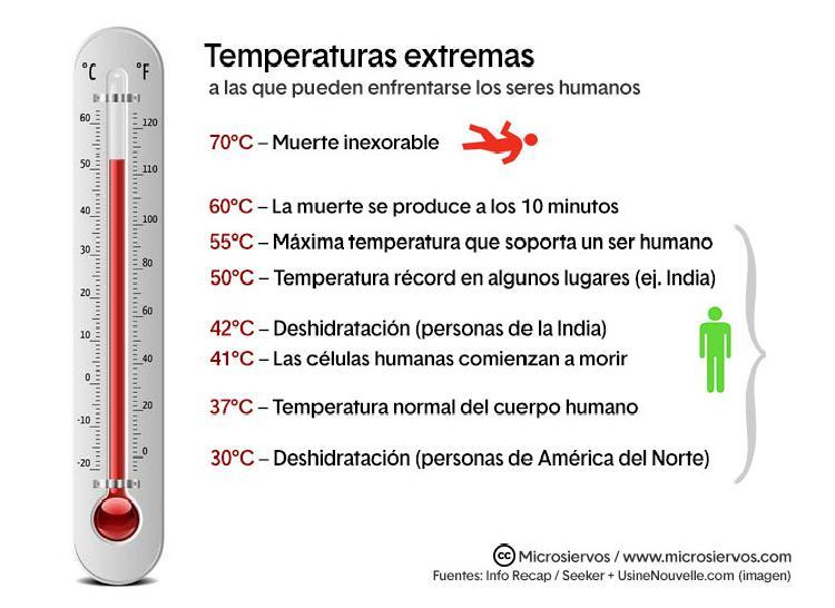 Termometro Kelvin / At high temperatures, degrees celsius and kelvins become.