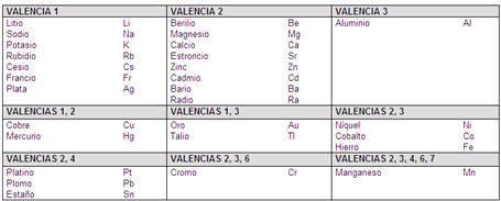Necesito la tabla de valencias metales y no metales pero no la no metales y valencias descarga jpg 40 urtaz Choice Image