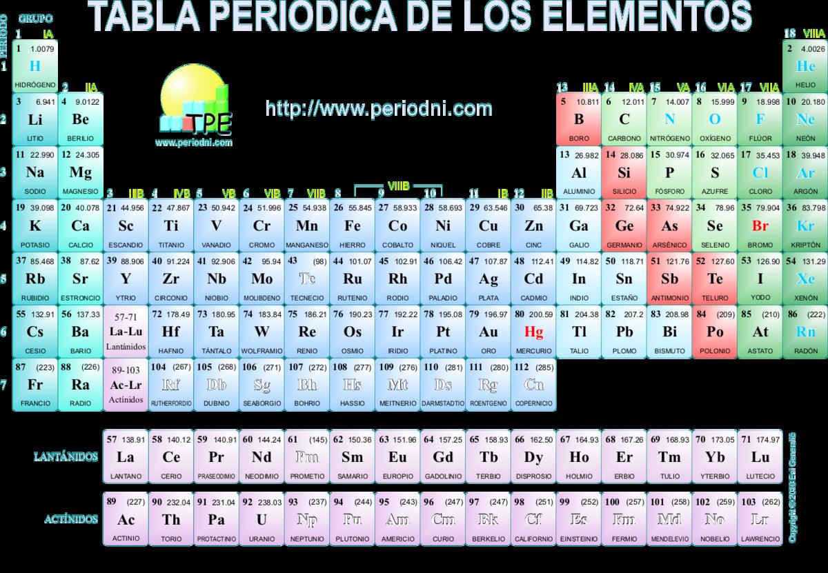 La tabla peridica de los elementos brainlyt ac esta la tabla peridica descarga png urtaz Choice Image