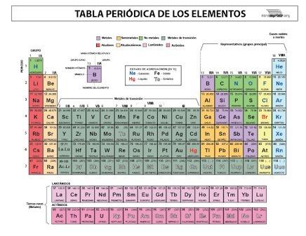 Tabla periodica de los elementos para imprimir por favor brainlyt 00 urtaz Image collections