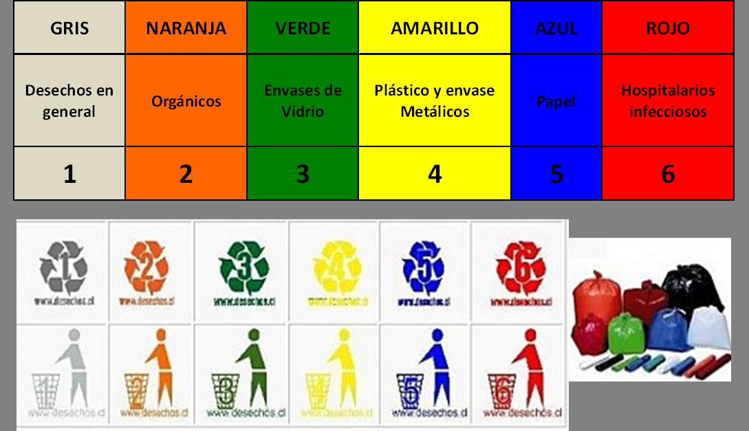 Que colores existen en el reciclaje las bolsas de for Que significa contemporaneo wikipedia