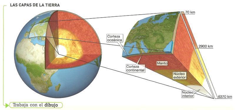 Imágenes De Estructura De La Tierra Para Dibujar Brainly Lat