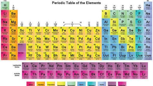 Tabla periodica de quimica choice image periodic table and sample tabla periodica organizacion y regularidades de los elementos tabla periodica de los elementos quimicos images periodic urtaz Image collections