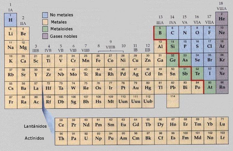 Tabla periodica los no metales images periodic table and sample tabla periodica metales y no metales cuales son gallery periodic alguien que me ayude con la urtaz Choice Image
