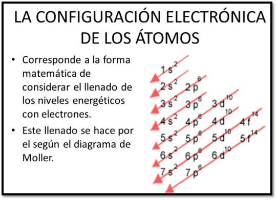 Escribe La Estructura Electronica De Los Gases Nobles He Ne