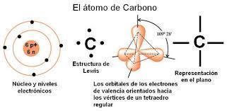 Resultado de imagen de Átomo de Carbono