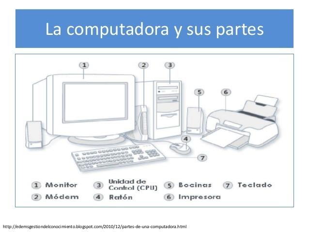 partes del computador para niños para colorear , por favor - Brainly.lat