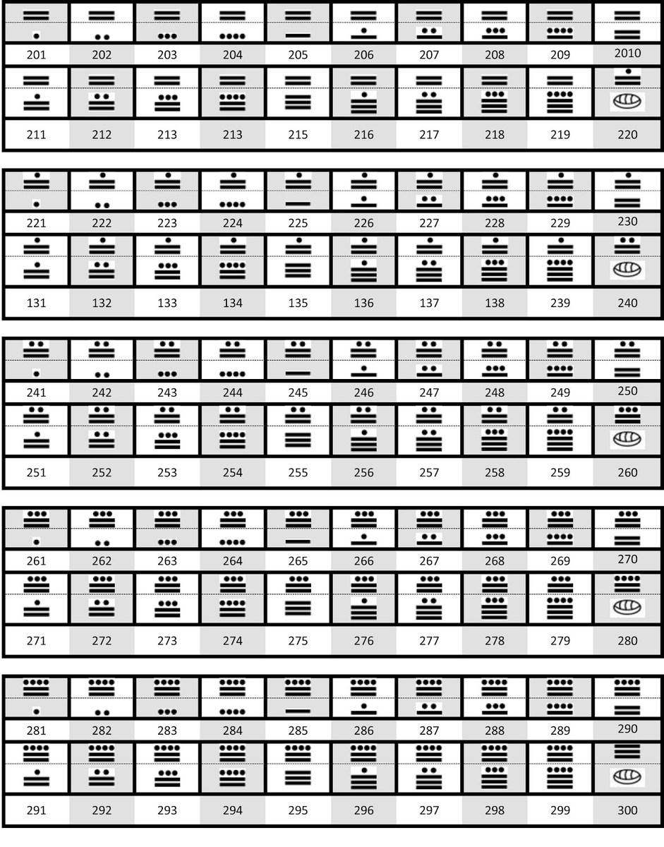 los numeros mayas del 1 hasta el 1000 de uno en ... - Brainly.lat