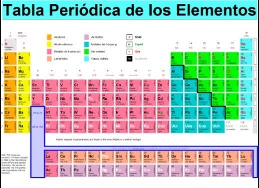 Cual es la diferencia entre periodo y grupo de la tabla periodica descarga jpg urtaz Gallery