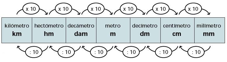 Como convertir 12decametro cuadrado a hectometro cuadrado como convertir 0 0015 metros cuadrado - Pasar de metros a metros cuadrados ...
