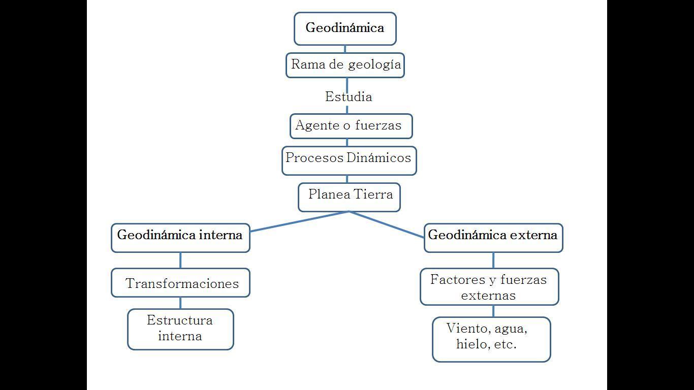 Mapa Conceptual Sobre La Geodinamica De La