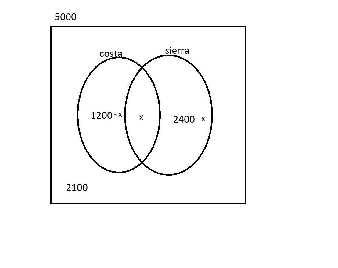 Diagrama De Venn Seguimiento Quejas - Fusebox and Wiring Diagram  circuit-dawn - circuit-dawn.ixorto.itixorto.it