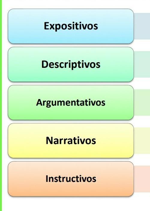 Define Los Tipos De Textos Que Puedes Encontrar Al Realizar Una Investigación Ayuda Brainly Lat