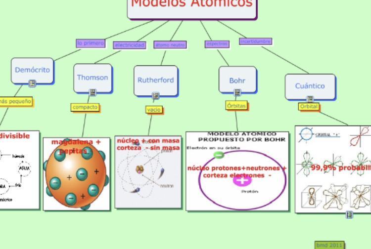 Realiza Una Linea Del Tiempo De Los Modelos Atomicos Brainly Lat