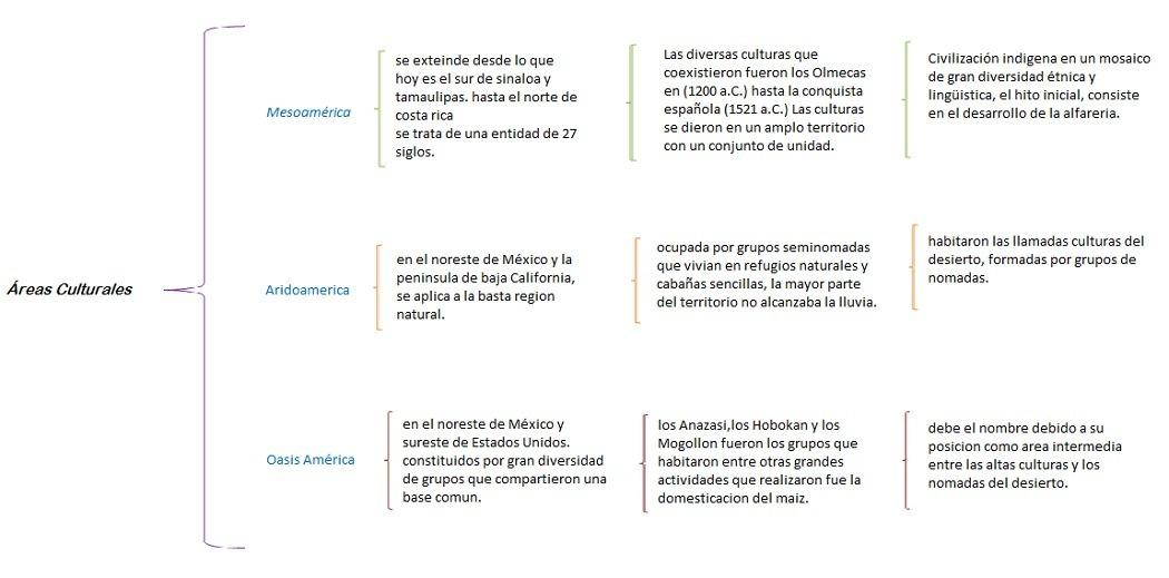 Cuadro Sinoptico De Mesoamerica Brainlylat