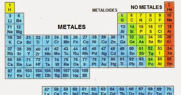 Tabla periodica metales ejemplos images periodic table and tabla periodica ejemplos de metales images periodic table and tabla periodica ejemplos de metales image collections urtaz Choice Image