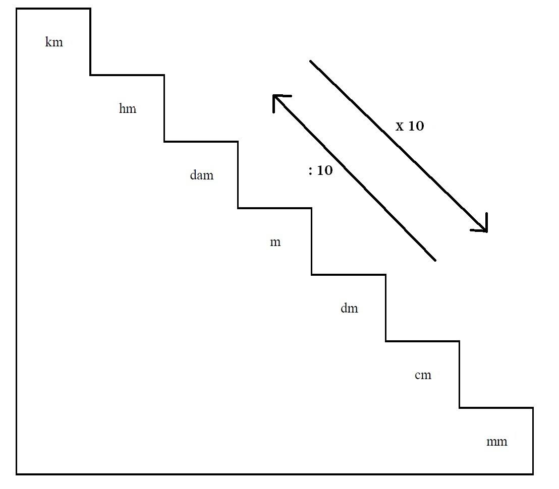 Hola me podr an decir una regla para obtener los m ltiplos for Escalera de 5 metros