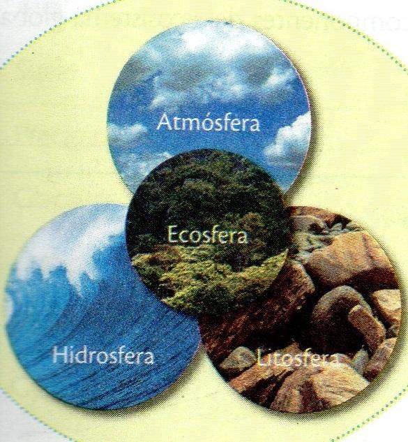 Resultado de imagen de La Ecosfera