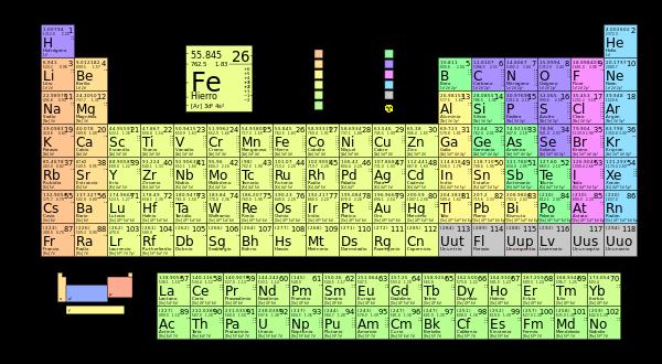 20 elementos de la tabla periodica con sus elementos brainlyt esta es la tabla peridica con los elementos quimicos urtaz Images