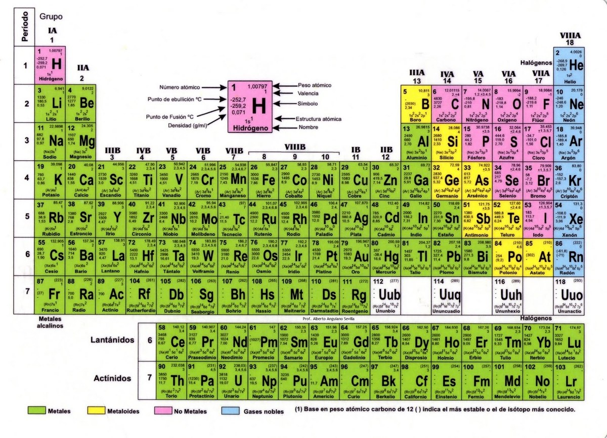 Alguen k me diga que es una tabla periodica de los elementos jejej descarga jpg urtaz Choice Image