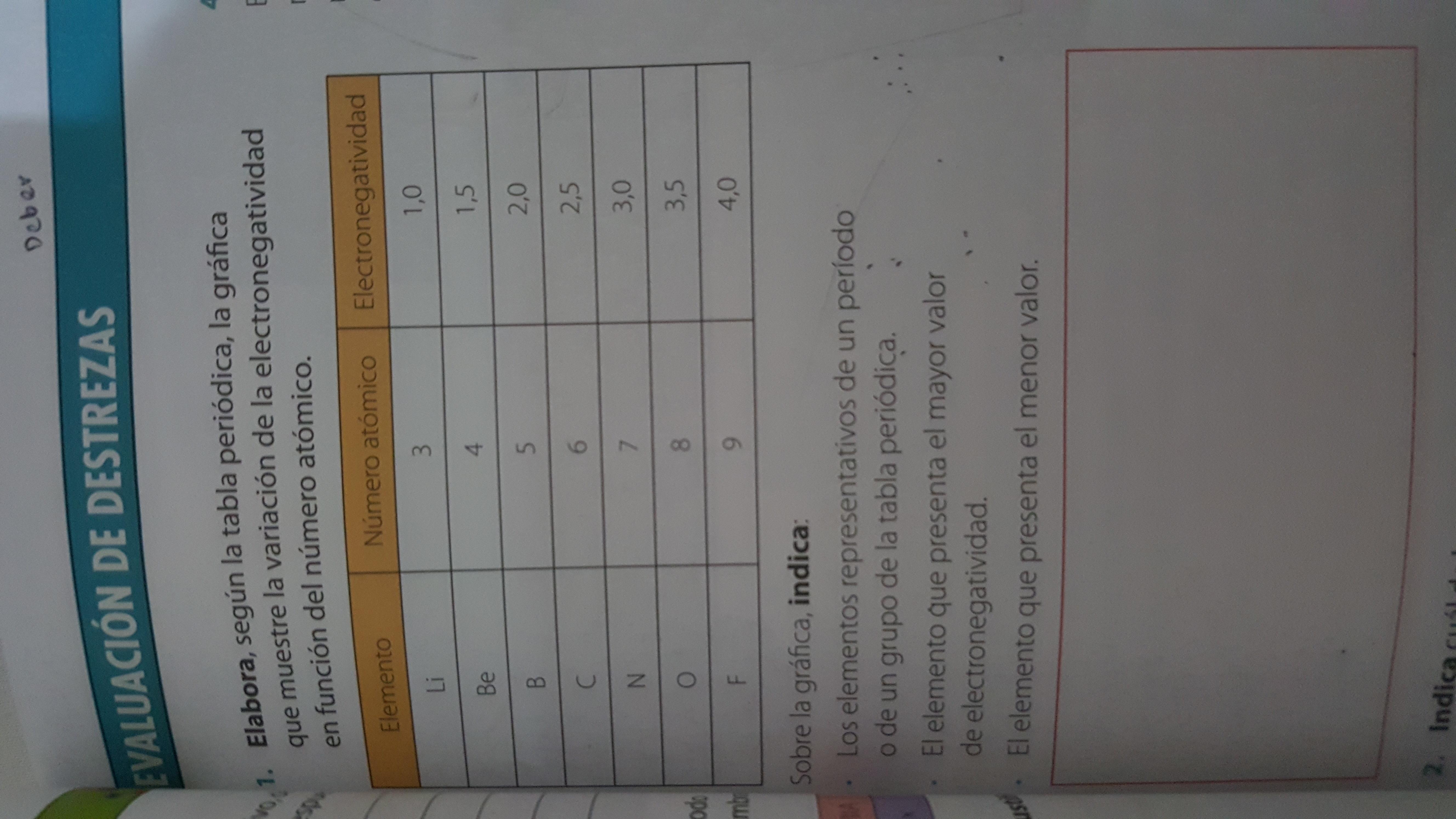 ayuda por favor elabora. según la tabla periódica la Gráfica que ...