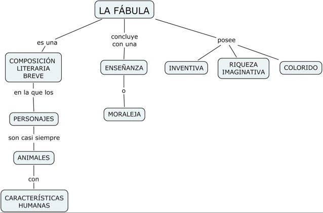 Explica Gráficamente La Estructura De La Fábula Brainly Lat