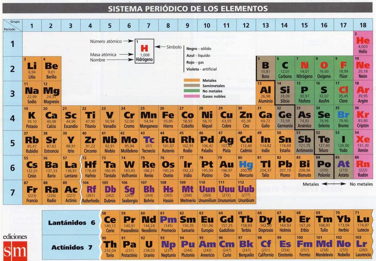 Cuantos grupos tiene una tabla periodica como se designa a s descarga jpg urtaz Images