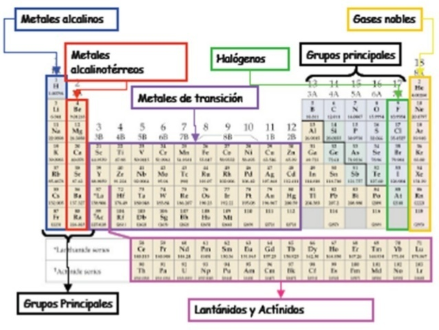 descarga jpg - Tabla Periodica Metales Transicion