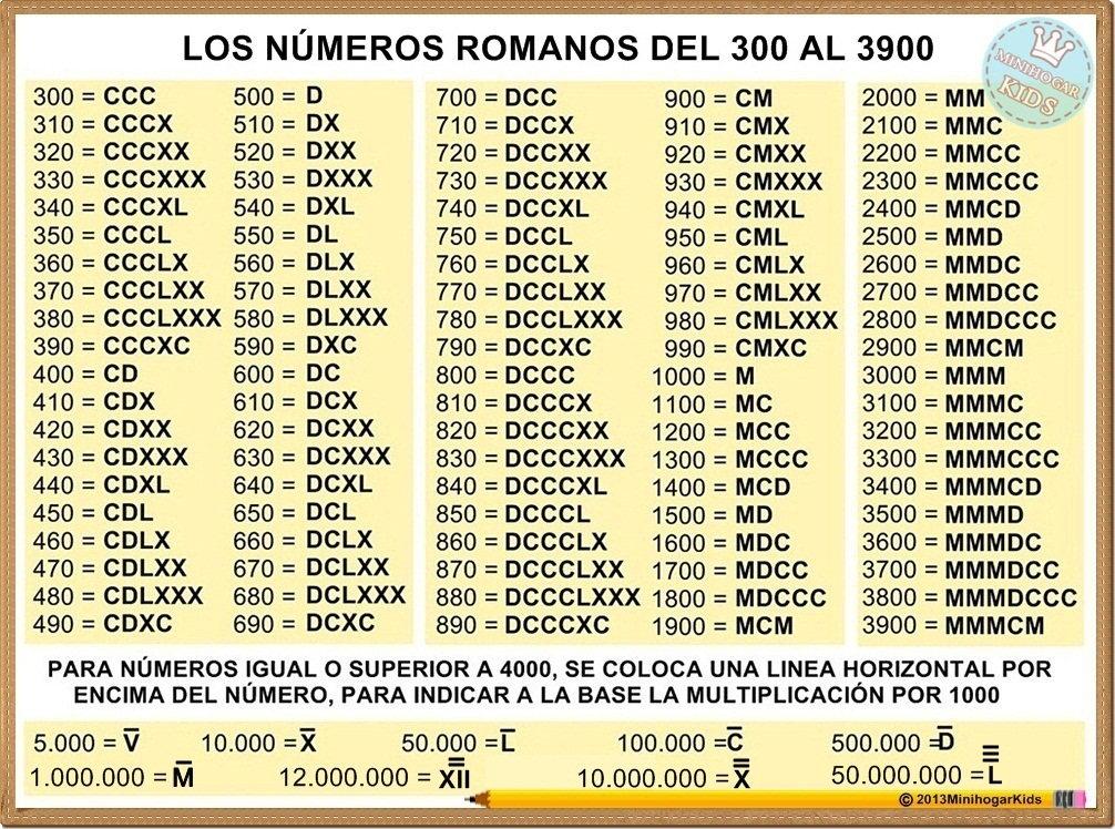Como Se Asen Los Numeros Romanos De 3 En 3 Al 400 Desde El 234