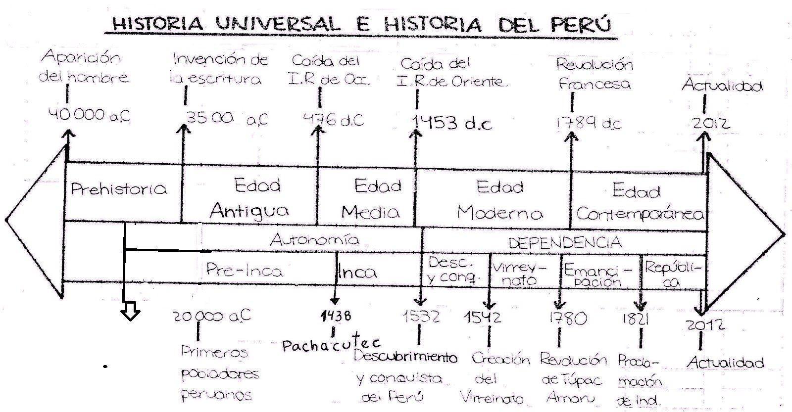 Elabora Una Linea De Tiempo De La Historia Del Peru Brainly Lat