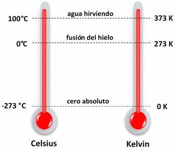 Un Termometro De Escala Fahrenheit Mide La Temperatura Corporal 98 F Cual Es La Lectura Brainly Lat El termómetro descendió a 8.5 grados celsius en ciudad cuauhtémoc; un termometro de escala fahrenheit mide