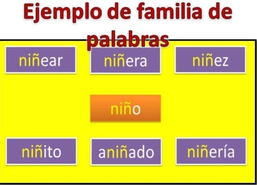 Familia Lexica De Las Palabras Expresar Explicar Brainly Lat