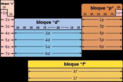 En que bloque s p d o f de la tabla periodica esta ubicado el descarga png urtaz Gallery