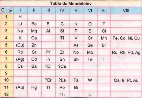 1 en que grupo se localizan los elementos de la familia del 1 en que grupo se localizan los elementos de la familia del nitrogeno 2 en que perodo se localiza el hierro urtaz Gallery