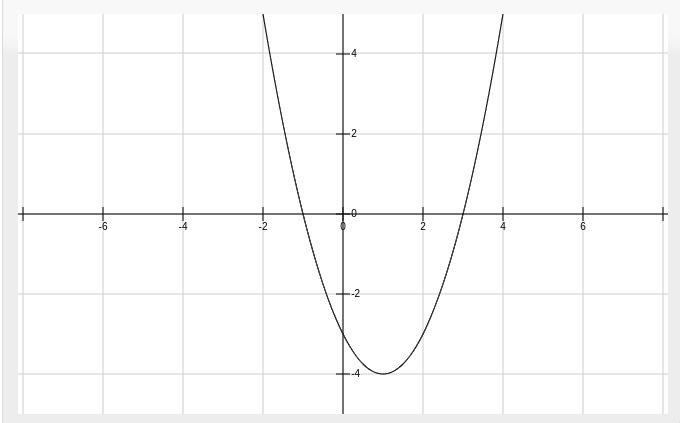 Cuál Grafica Corresponde A La Función Fx X² 2x 3 Brainlylat