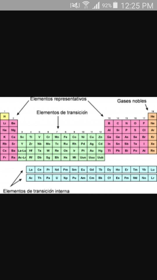Cmo ubicar en la tabla peridica los metales de transicin y descarga jpg urtaz Images