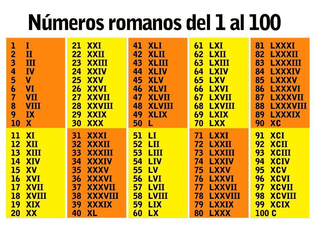 Porque Se Ordenan Los Siglos En Numeros Romanos Por Favor