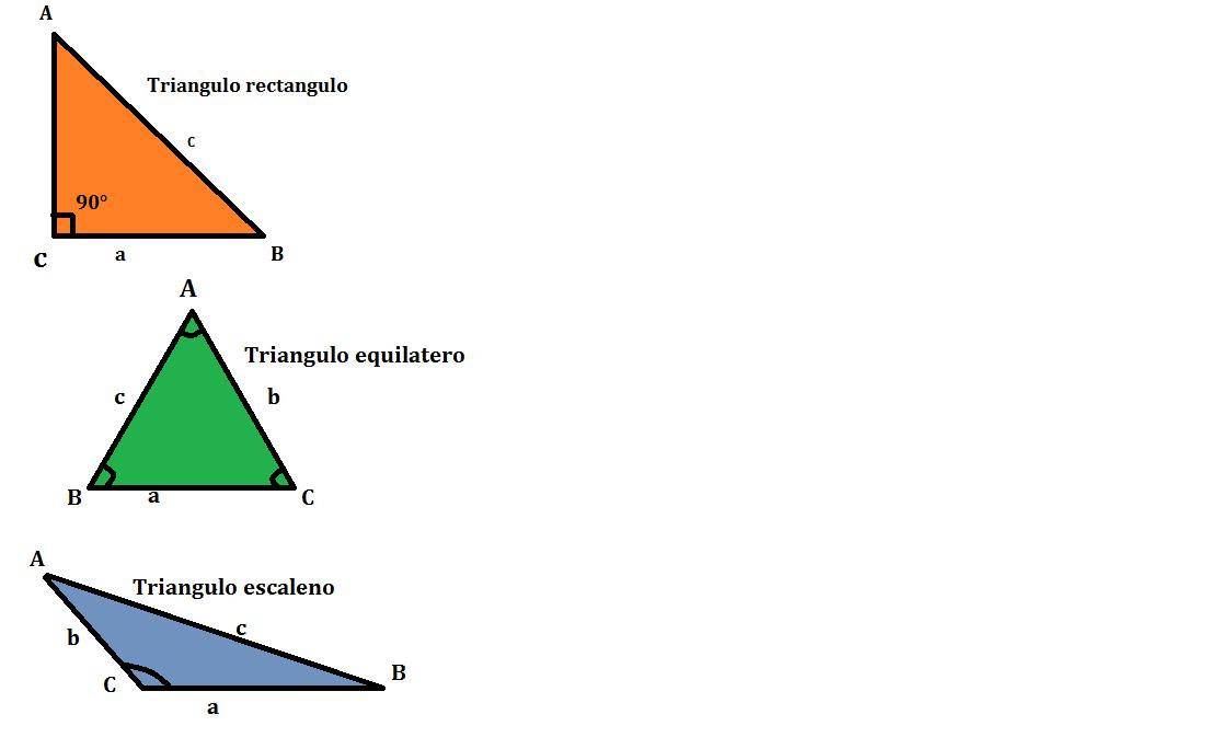 formula para calcular el perimetro del triangulo escaleno, por favor ...