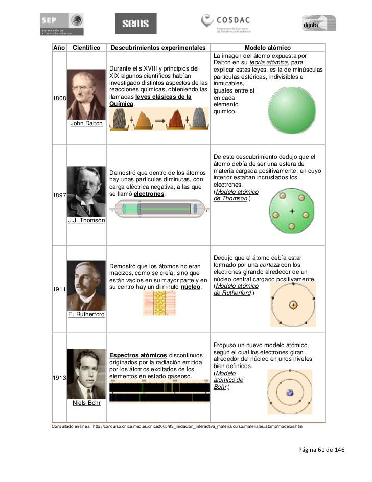 Cuadro Comparativo De Los Modelos Atomicos Por Favor Brainly Lat