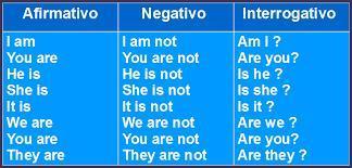 5 Oraciones Negativas Con El Verbo To Be De Ingles A Espanol Brainly Lat
