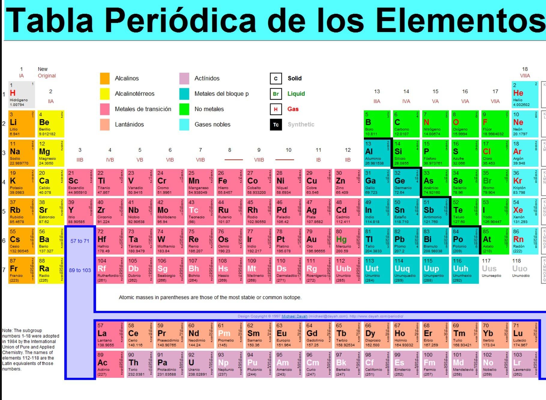 Tabla periodica de los elementos quimicos 2016 ayuda porfa descarga jpg urtaz Images